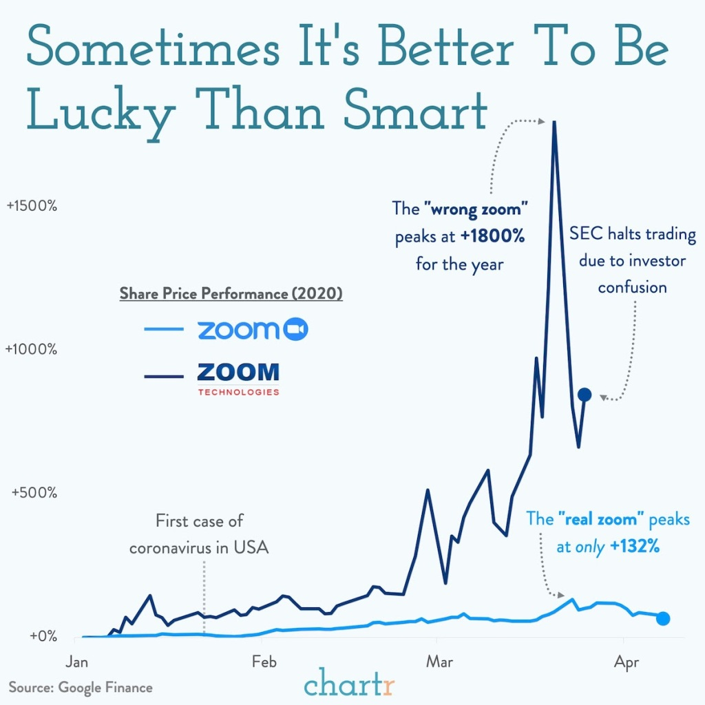 Investors Buy Up The Wrong Zoom Security Boulevard